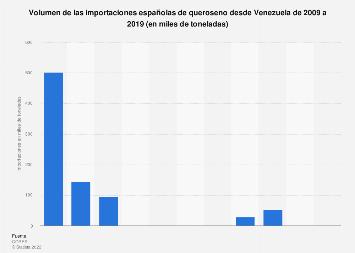 Volumen de queroseno importado a España desde Venezuela  2005-2017