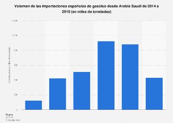 Volumen de gasóleo importado a España desde Arabia Saudí 2005-2017