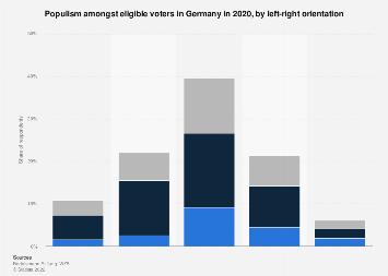 Populism amongst eligible voters 2018, by left-right orientation