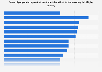 Share of people who agree free trade is beneficial for the economy by country 2018