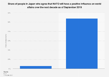 Japanese perception of NATO as a positive influencer on world affairs 2018