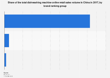 Share of dishwasher online sales in China 2017, by brand ranking group