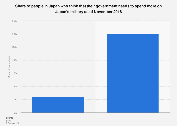 Opinion on higher spend on military Japan 2018