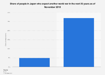 Share of people expecting another world war in the next 25 years in Japan 2018