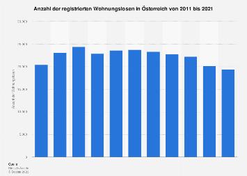 Wohnungslose in Österreich bis 2017