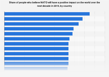 Share of people who feel NATO will have a positive global impact by country 2018