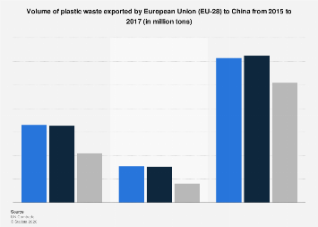 Plastic waste exported by the European Union (EU-28) to China