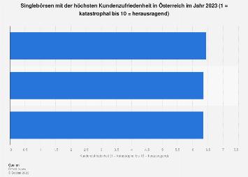 Partnersuche Kostenlos In Favoriten Gallneukirchen Frau Aus Sucht