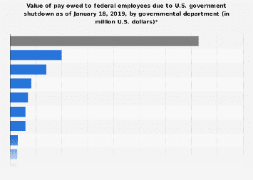 Value of pay owed to employees due to U.S. government shutdown by department 2019