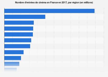 Nombre d'entrées de cinéma par région en France 2017