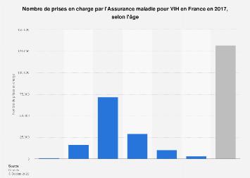 Nombre de prises en charge pour VIH en France, par âge 2016