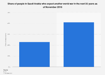 Share of people expecting another world war in the next 25 years in Saudi Arabia 2018