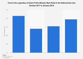 Trust in Mark Rutte in the Netherlands 2017-2019