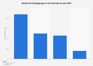 Kündigungsgründe in der Schweiz 2018
