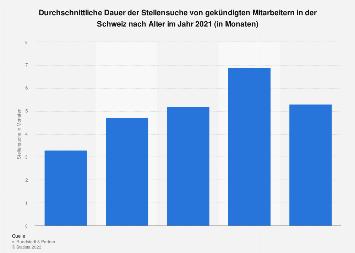 Dauer der Stellensuche von gekündigten Mitarbeitern in der Schweiz nach Alter 2018