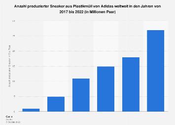 Anzahl produzierter Sneaker aus Plastikmüll von Adidas weltweit bis 2019
