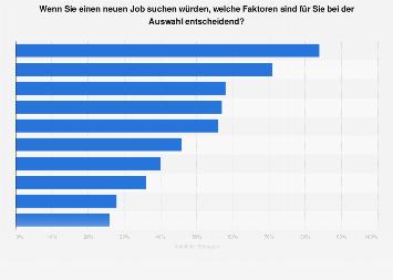 Kriterien bei der Jobsuche in Österreich 2018