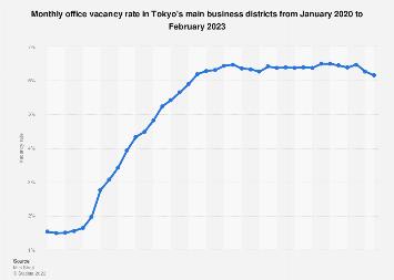 Office vacancy rate Tokyo 2018