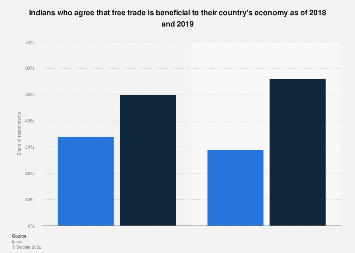 Perception of free trade benefits to the economy in India 2018