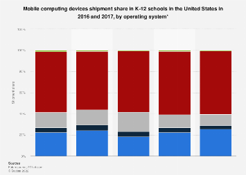 U.S. school mobile devices shipment share 2016-2017, by OS