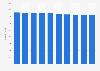 Anzahl der Reitvereine in Deutschland bis 2018