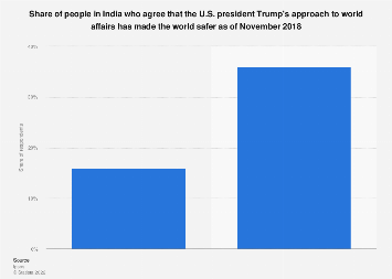 Perception on Donald Trump's approach to world affairs in India 2018