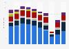 Anzahl der Pferdesport-Veranstaltungen in Deutschland bis 2017