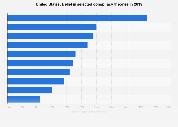 Belief in conspiracy theories in the United States in 2019