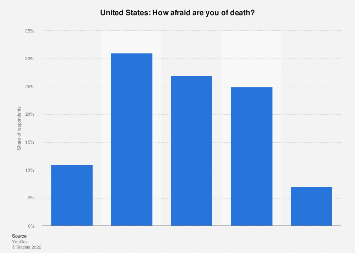 Fear of death in the United States in 2019
