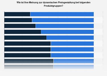 Umfrage zur dynamischer Preisgestaltung in Deutschland nach Produktgruppen 2018