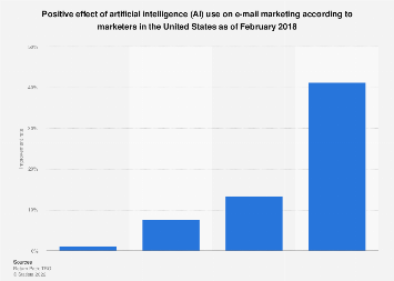 Positive impact of AI use in e-mail marketing in the U.S. 2018