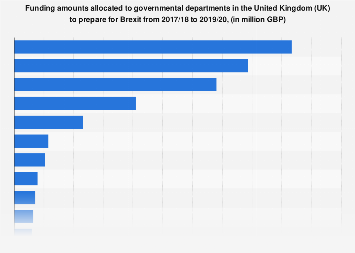 Brexit funding amount allocated in the UK 2017-2020, by government department