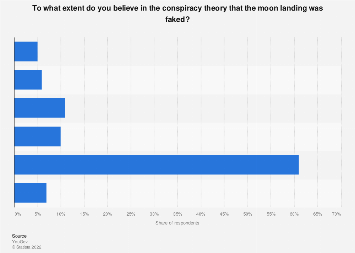 Belief that the moon landing was faked in the United States in 2019