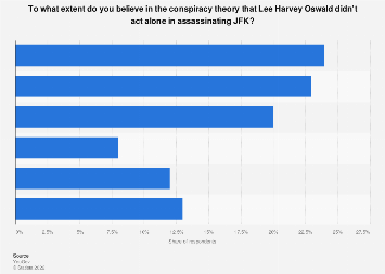 Belief that Oswald had help in assassinating JFK in the United States 2019