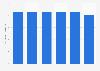 Argentina: kiwi production volume 2013-2017