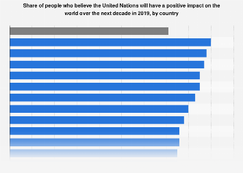 Share of people who believe the United Nations is important by country 2018