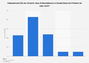 Umfrage zur Wahrnehmung von Antisemitismus in Deutschland 2018