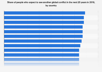 Share of people who expect another global conflict by country 2018