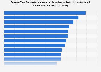 Vertrauen in die Medien weltweit nach Ländern 2019