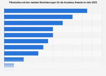 Filmstudios mit den meisten Oscar-Nominierungen 2019