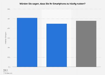 Umfrage zur übermäßigen Smartphone-Nutzung in der Schweiz 2018