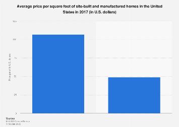 Site-built home vs mobile home: price per sf U S  2017