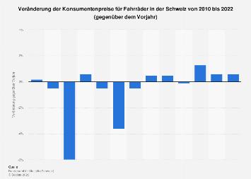 Konsumentenpreise für Fahrräder in der Schweiz bis 2019