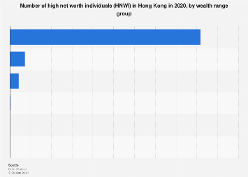 Number of HNWI in Hong Kong 2018, by wealth group