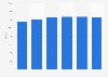 Anzahl der Hedgefonds weltweit bis 2018