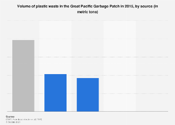 Global volume of the Great Pacific Garbage Patch by material 2015
