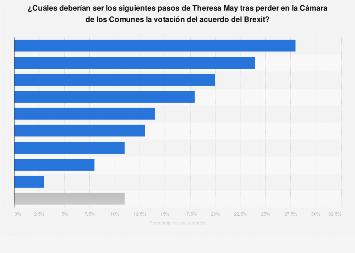 Brexit: opinión sobre los siguientes pasos a seguir por la primera ministra en 2019