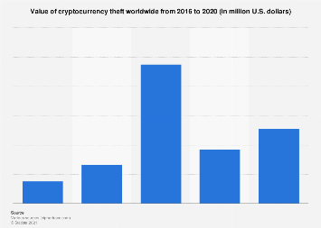 Value of cryptocurrency theft globally 2016-2018