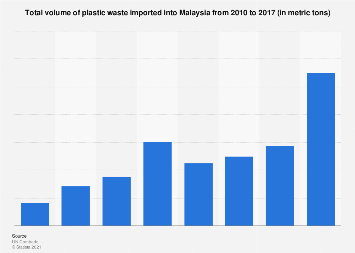 Total volume of plastic waste imported into Malaysia 2010-2017