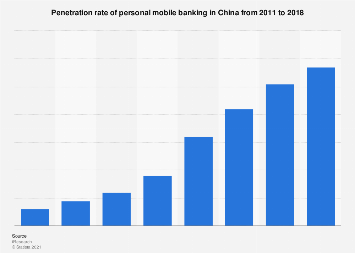 Personal mobile banking penetration in China 2011-2018
